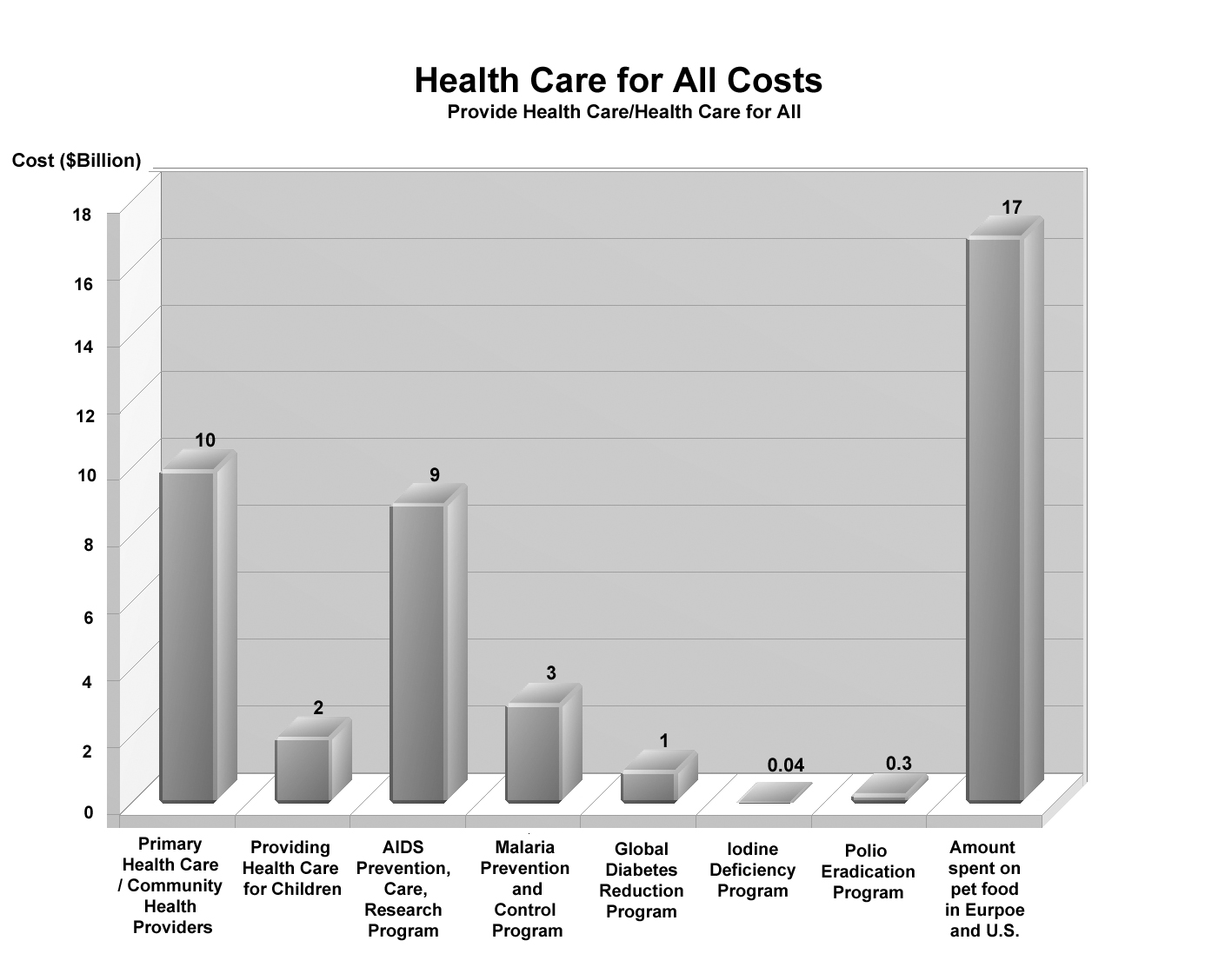 Costs of health care for all